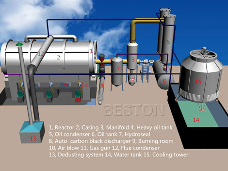 3D Drawing of Beston Waste Plastic Pyrolysis Plant