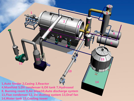 Medical Waste Pyrolysis Plant 3D Drawing