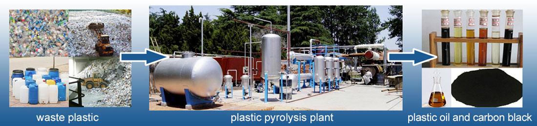 Waste-Plastic-Pyrolysis-Plant-Banner