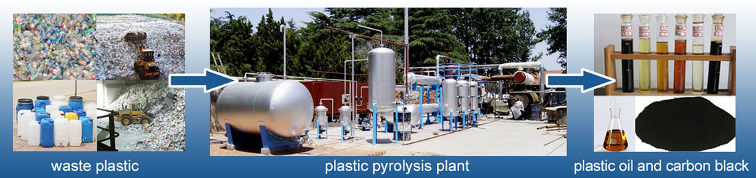 Waste Plastic Pyrolysis Plant Banner