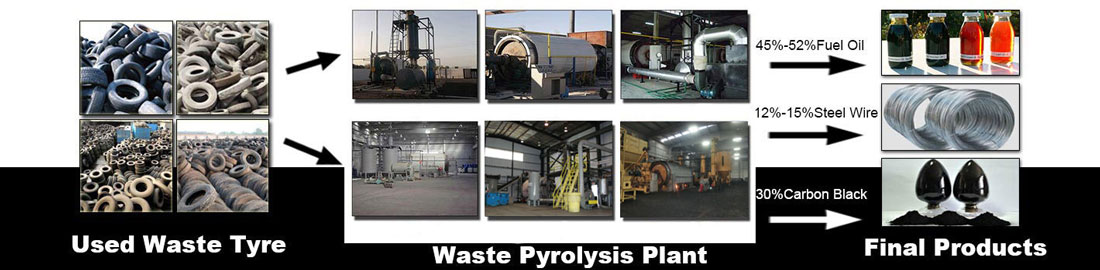 Waste-Tyre-Pyrolysis-Plant-Banner