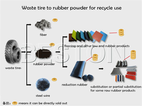 Recycling Waste Tires for Rubber Powder Production