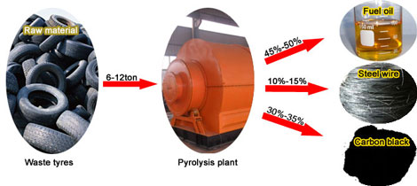 End Products from Tire Pyrolysis Process