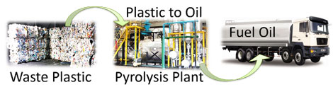 plastic pyrolysis oil process