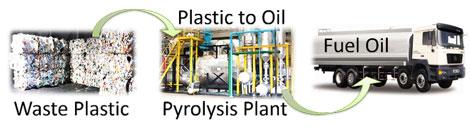 plastic pyrolysis oil process