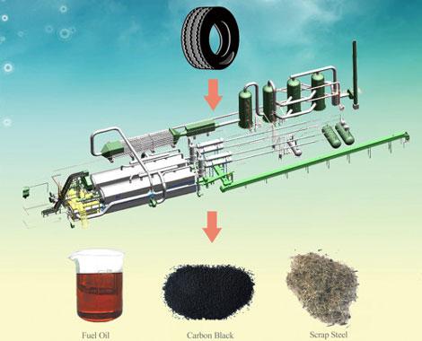 tyre pyrolysis process description