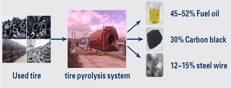 tyre to oil recycling process