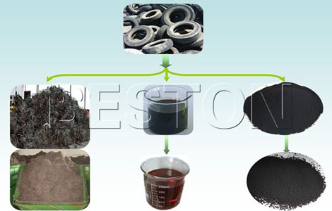 tyres to oil recycling