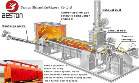 Biomass Pyrolysis Carbonization Technology