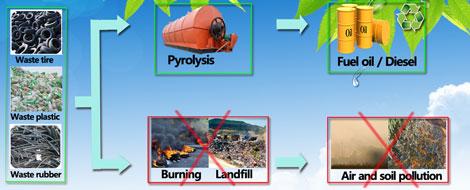 Pyrolysis Technology