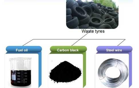 Image de couverture de Carbon Black Processing Plant