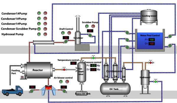 Batch Pyrolysis Process