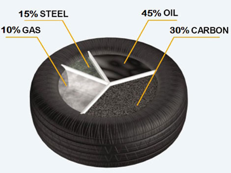 Tire Machine Parts >> Wide Uses of the Carbon Black from Tyre Pyrolysis Beston Group Waste Recycling Plant