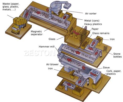 garbage separator machine