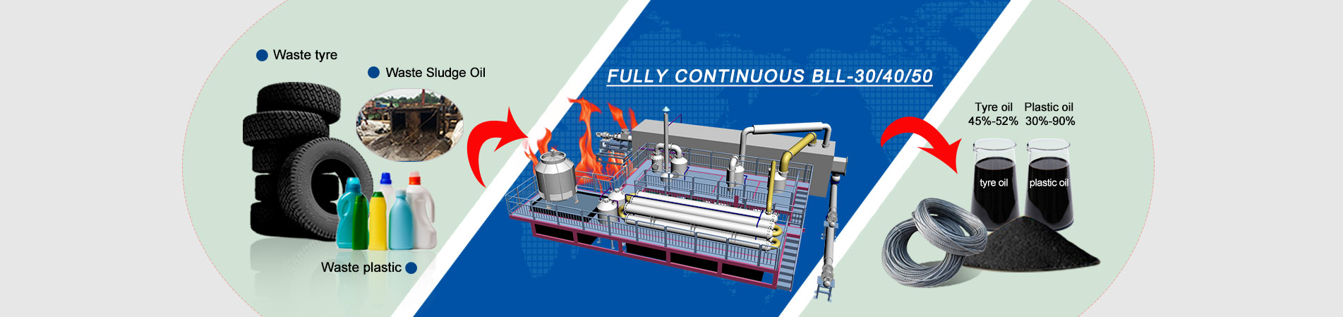Pyrolysis System for Waste | Pyrolysis Tire Recycling System