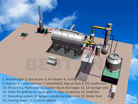 Beston pyrolysis system