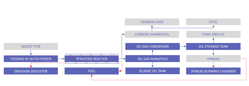 beston plastic pyrolysis process flow chart