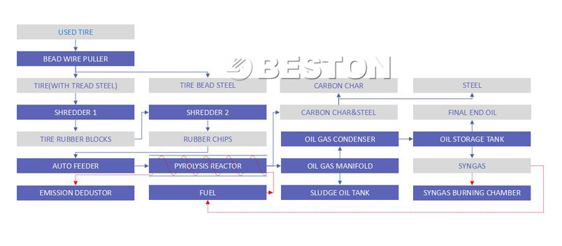 Flowing Chart of Tyre Recycling Plant For Sale