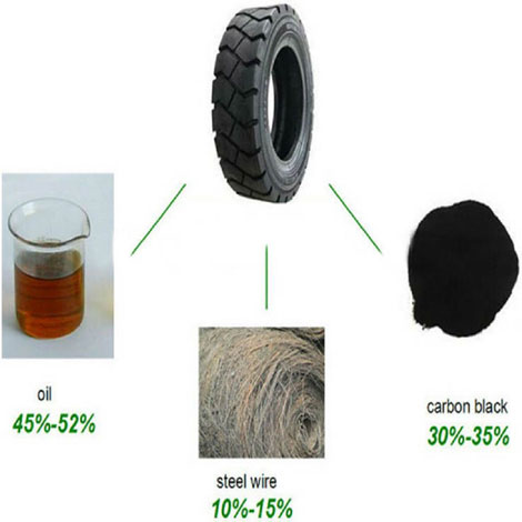 tires to oil