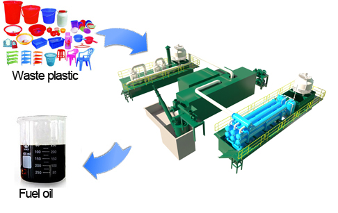 Advanced Condensing System of Plastic to Fuel Conversion Plant