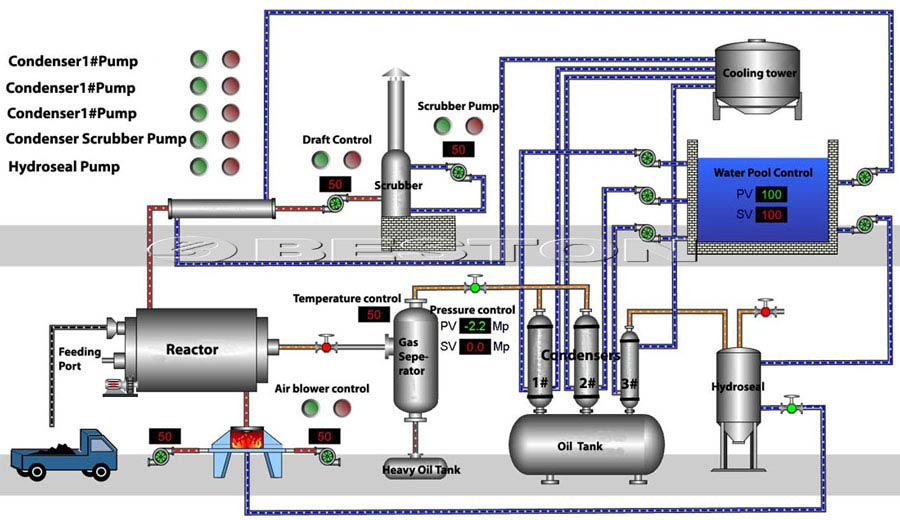 Working-Process-of-Waste-Plastic-Recycling-Pyrolysis Plant