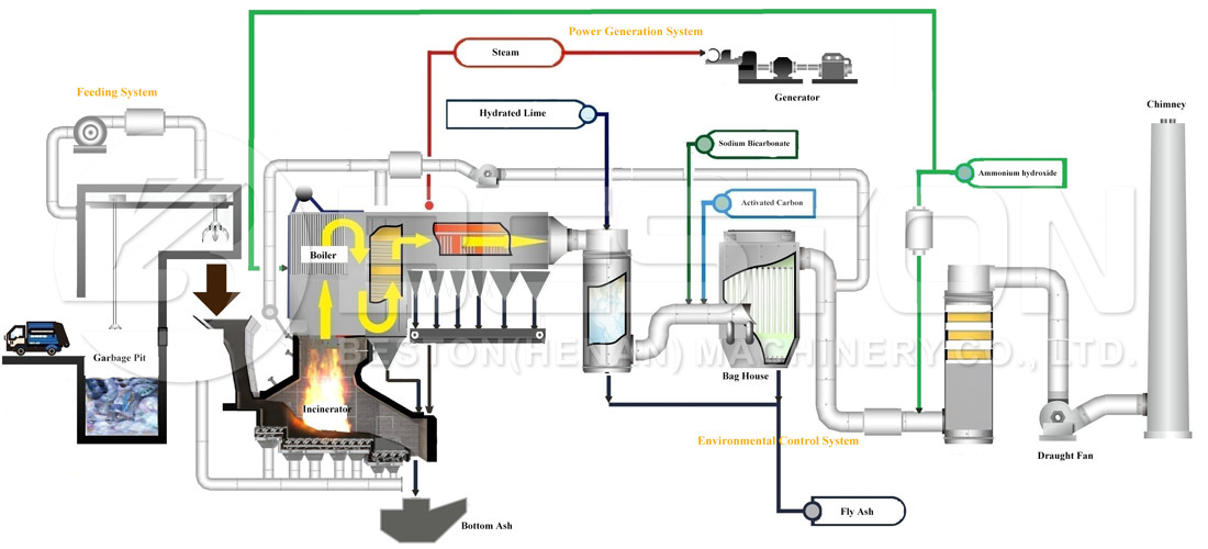 Working Process Of Waste to Energy Power Plant