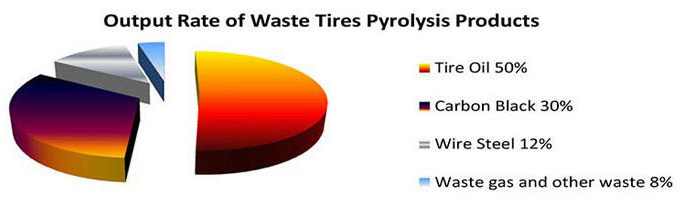 End Products of Tyre Pyrolysis