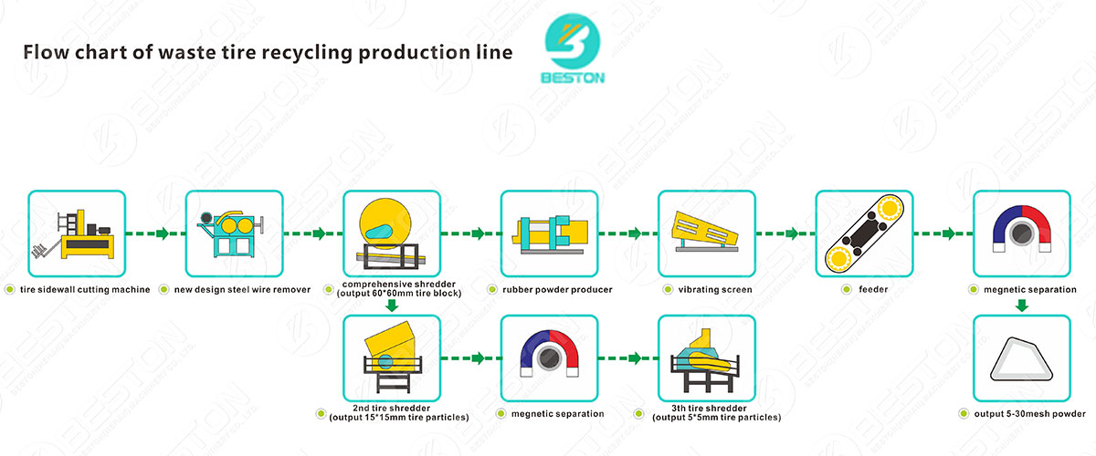 Working Process of Tyre Shredder Machine